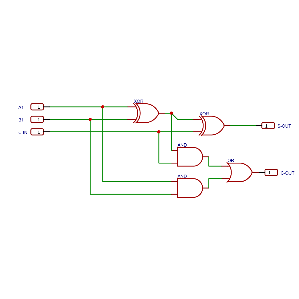 Schematic drawing of a Full Adder.